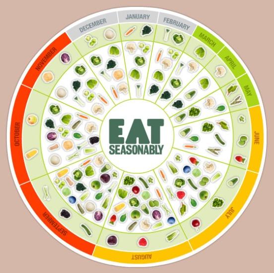 Eat Seasonably wheel